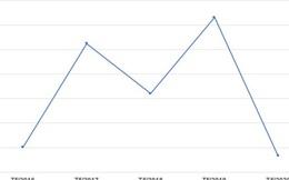 Lãi suất liên ngân hàng xuống vùng đáy cùng kỳ 5 năm