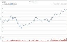 ACB khớp lệnh vượt 20 triệu cổ phiếu lần thứ hai trong 2020