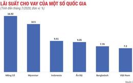 Lãi suất cho vay của Việt Nam cao hay thấp so với khu vực?