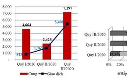 TP.HCM: Phía sau con số giao dịch tăng mạnh giữa mùa COVID-19