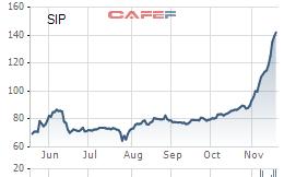 SIP: Thị giá tăng mạnh lên 146.000 đồng/cp, Tập đoàn Cao su chốt giá thoái vốn 97.500 đồng/cp