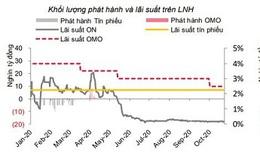 SSI Research: Nhu cầu USD tăng trên thị trường tự do