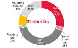 Trái phiếu doanh nghiệp: Rủi ro trái chủ tăng cao