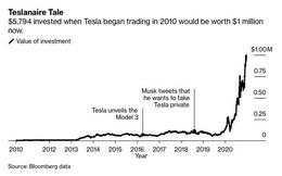 Teslanaire - Nhóm triệu phú được tạo ra nhờ tin tưởng tuyệt đối vào Elon Musk, dốc hết tiền tiết kiệm mua cổ phiếu Tesla từ 3, 10 năm trước