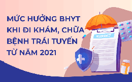 Infographic: Mức hưởng BHYT khi đi khám, chữa bệnh trái tuyến từ 2021