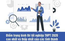 Hà Giang, Sơn La, Hòa Bình đứng ở đâu trên bảng xếp hạng điểm trung bình tốt nghiệp THPT
