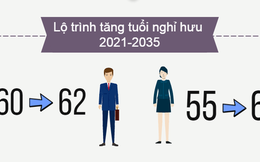 [Infographic] Lộ trình tăng tuổi nghỉ hưu từ năm 2021-2035