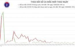 Chiều 13/9, Việt Nam có thêm 3 ca mắc COVID-19 được cách ly sau khi nhập cảnh