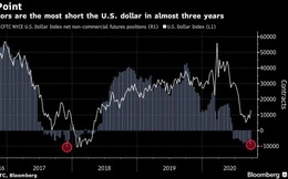 Các quỹ phòng hộ cược lớn đồng USD sẽ giảm giá