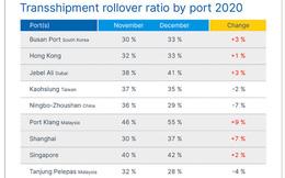 Tỷ lệ container hàng hóa phải nằm chờ ở cảng tăng 75%