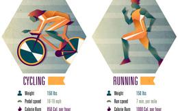 Chạy bộ hay đạp xe có lợi hơn cho sức khỏe? Câu trả lời từ trang sức khỏe hàng đầu của Mỹ khiến nhiều người bất ngờ