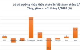 Trung Quốc bất ngờ tăng mạnh nhập khẩu thuỷ sản Việt Nam