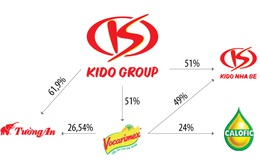 VNDirect: Gia tăng sở hữu tại Tường An và Vocarimex, Kido sẽ nắm 36% thị phần ngành dầu ăn trị giá cả tỷ USD