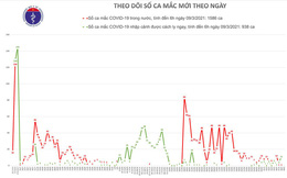 Sáng 9-3, tiêm vắc-xin Covid-19 ở Hà Nội và Gia Lai