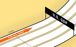 Nhờ Covid-19, kinh tế Trung Quốc sẽ sớm vượt Mỹ?