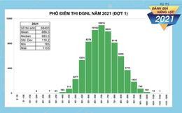 Hơn 1.800 thí sinh đạt trên 900 điểm trong kỳ thi đánh giá năng lực của ĐHQG TP HCM