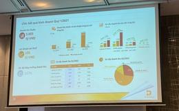 Digiworld (DGW) tăng trưởng 133% lãi sau thuế trong quý 1/2021, ước đạt 105 tỷ đồng