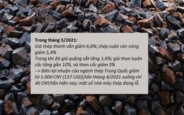 Ngành thép khó khăn khi giá sản phẩm thép giảm nhanh nhưng giá quặng sắt vẫn neo cao
