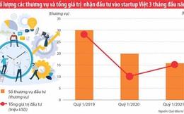 Thấy gì từ dòng vốn đổ vào các start-up Việt trong quý 1/2021?