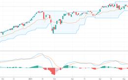 """Xu thế dòng tiền: Có nên """"đu"""" cổ phiếu ngân hàng?"""