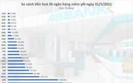 'Cơn điên' cổ phiếu ngân hàng nhỏ bao giờ dừng lại?