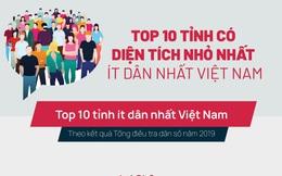 10 tỉnh có diện tích nhỏ nhất, ít dân nhất Việt Nam