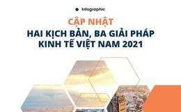 [Infographic] Cập nhật hai kịch bản, ba giải pháp kinh tế Việt Nam 2021