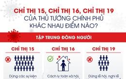 Chỉ thị 15, Chỉ thị 16, Chỉ thị 19 của Thủ tướng Chính phủ khác nhau điểm nào?