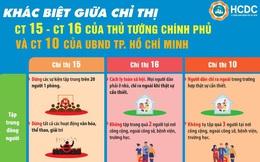 Sự khác biệt giữa Chỉ thị 15, Chỉ thị 16 của Thủ tướng và Chỉ thị 10 của UBND TP.HCM