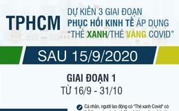Dự kiến 3 giai đoạn phục hồi kinh tế sau đại dịch của TPHCM