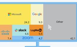 Thị phần phần mềm teamwork toàn cầu, Microsoft chiếm 1/4, Zoom nổi lên với doanh thu tỷ đô nhưng chưa thấm vào đâu với các đại gia công nghệ