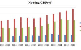 Nợ công: 200% GDP vẫn chưa đáng quan ngại!