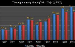 Tăng trưởng thương mại Việt - Nhật giảm tốc mạnh: Hệ quả của cs giảm giá đồng Yên ?