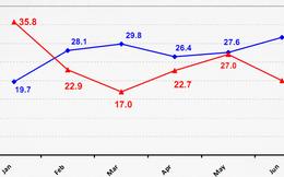 ANZ- Roy Morgan: Niềm tin người tiêu dùng Việt Nam tháng 6/2014 đã tăng trở lại