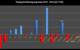 Tiếp tục xuất siêu, đến nửa đầu tháng 8 thặng dư thương mại 1,81 tỷ USD