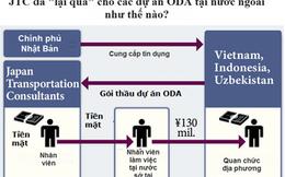 Bộ GTVT yêu cầu rà soát thông tin đưa hối lộ 782.000 USD