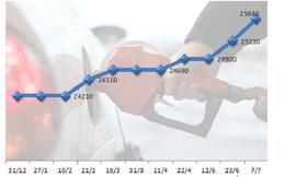 Từ 20h ngày 7/7, giá xăng RON 92 tăng 410 đồng lên 25.640 đồng/lít