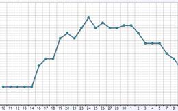 Giá USD ngân hàng đang rơi tự do