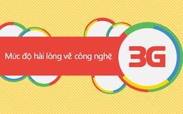 [Infographic] 45% người dùng Việt không hài lòng về tốc độ 3G