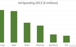 Năm 2013: 'Túi tiền' quảng cáo của Apple sắp 'to' bằng Samsung
