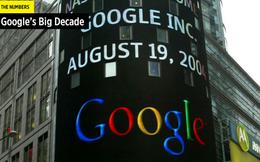 Những con số 'khủng' trong thập kỷ lớn của Google