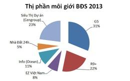 Thị phần môi giới BĐS năm 2013: Ai là quán quân?