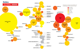 PVGas và Vietinbank lọt Top 2000 công ty đại chúng lớn nhất thế giới