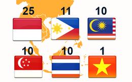 Những người giàu nhất Đông Nam Á: Họ là ai và họ buôn gì?