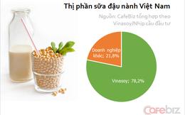 3/4 tiêu dùng sữa đậu nành Việt Nam vẫn là tự nấu tại nhà