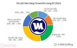Vinamilk: Tiền quảng cáo nửa đầu năm 2014 đã lớn hơn cả năm 2011