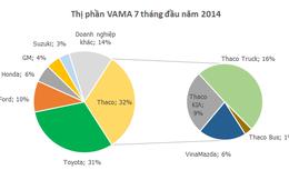 Thị trường ô tô trong nước tăng trưởng mạnh: Toyota và GM vẫn kém vui