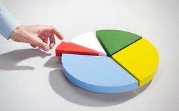 KDC được thêm vào rổ chỉ số MSCI Frontier Markets Index