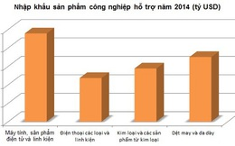 Công nghiệp hỗ trợ: Việt Nam 'đánh rơi' hàng chục tỷ USD mỗi năm