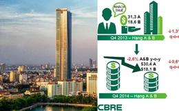 Thị trường văn phòng: Tiếp tục thừa cung, giá thuê còn giảm tiếp